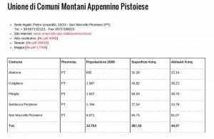Fig.1 - Abitanti e superficie dei Comuni dell'Unione Appennino Pistoiese