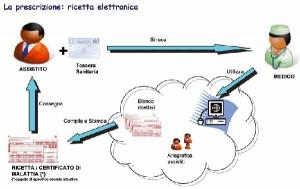ricetta_elettronica